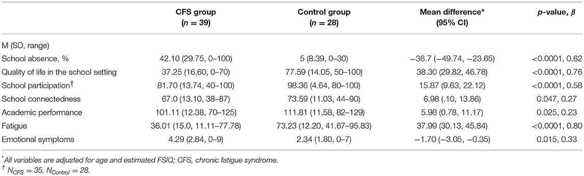 School Functioning in Adolescents With Chronic Fatigue Syndrome
